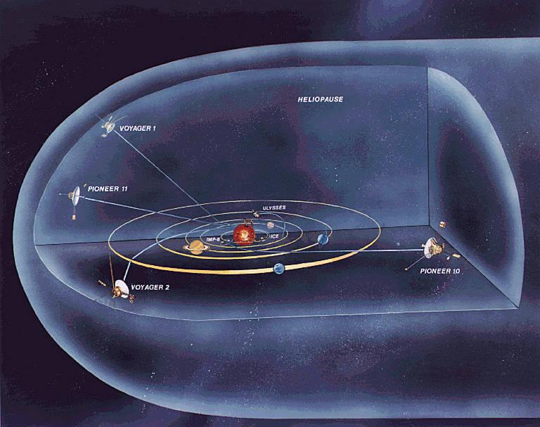 Ra Station Club: 35 años de Voyager I y II , Pioneer I y ...