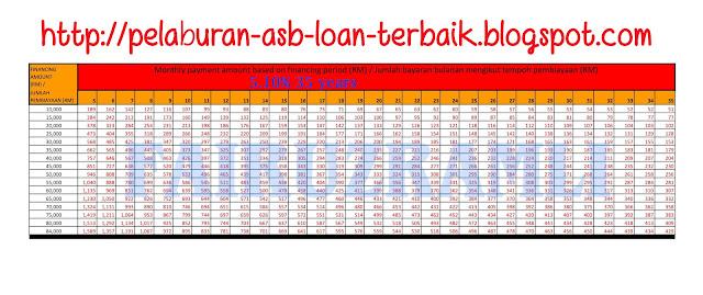 Jadual Asb Loan 5.10% 35 tahun 2019