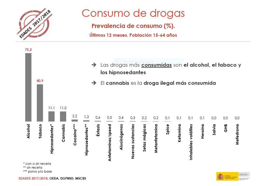60b1902a2a615e Analizando la prevalencia de consumo por sexo en los últimos 12 meses, el  consumo de las drogas ilegales, alcohol y tabaco está más extendido entre  los ...