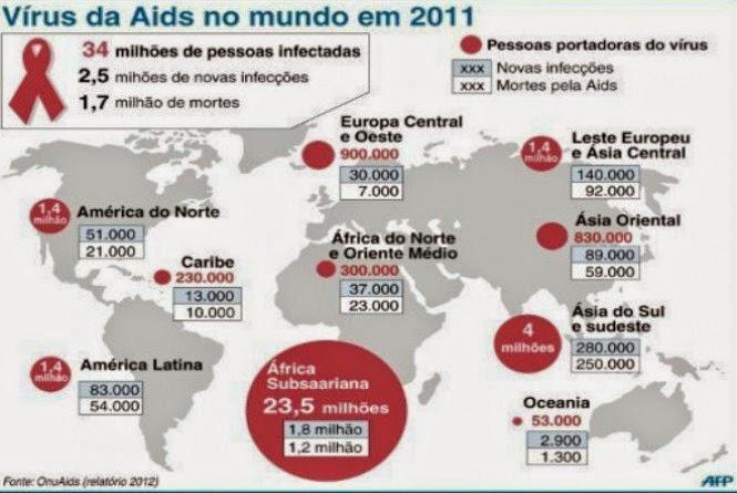 Aids, História, Prevenção, Contágio e Tratamento da Aids