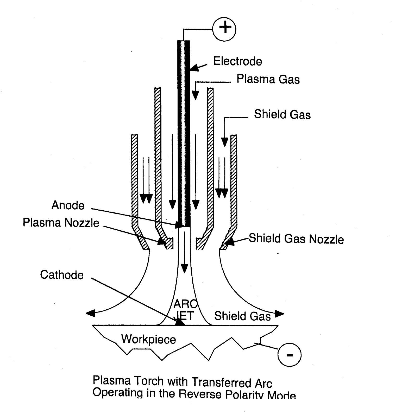 Plasma Arc Welding Diagram 26 Wiring Diagram Images