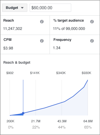 Buy Facebook Ads   Facebook ads cost - How much do Facebook ads cost?
