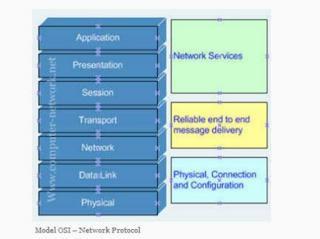 model-osi-network-protocol.png