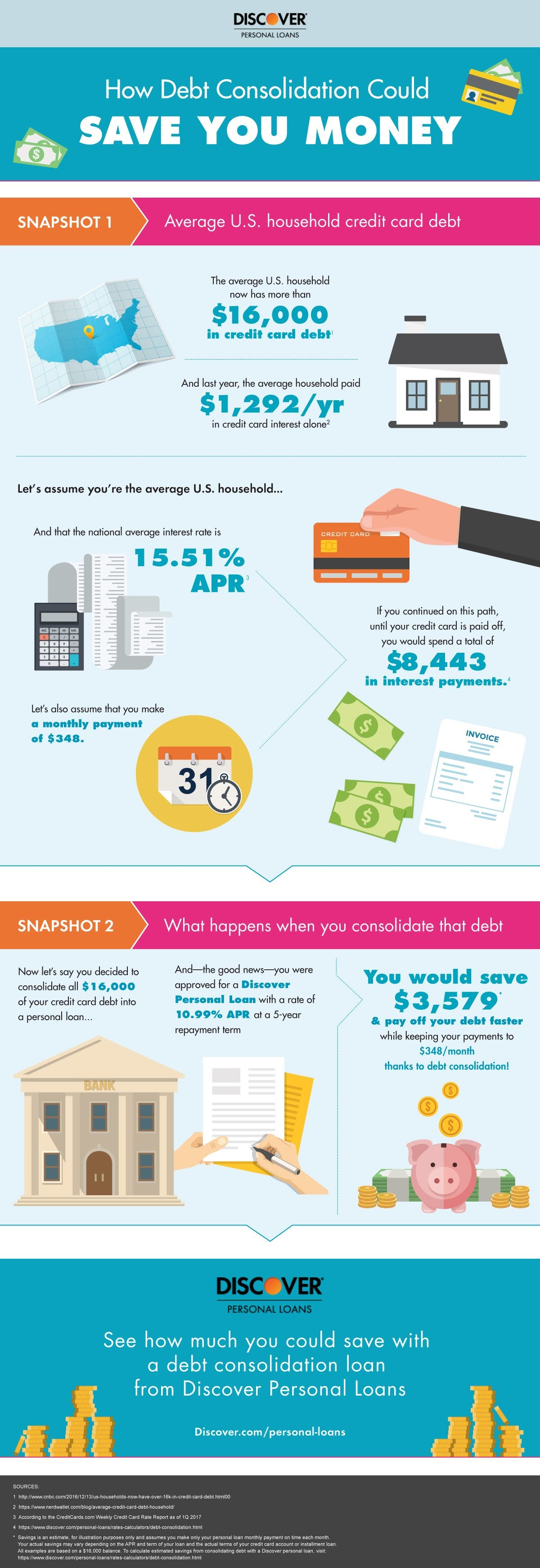 How Does Debt Consolidation Work? #infographic