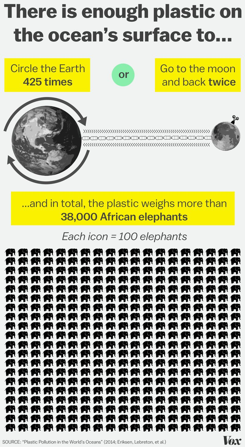 All the trash in the ocean could circle the Earth 425 times.