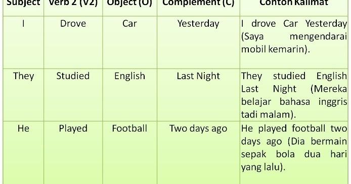 Contoh Kalimat Simple Past Tense Kata Study   Contoh Enem