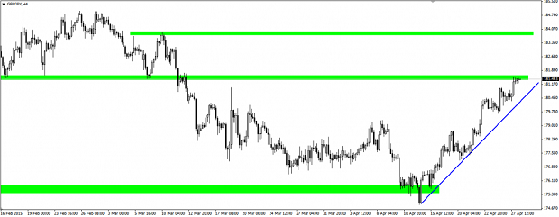 gráfico H4 par GBP/JPY