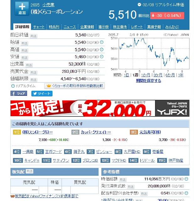 炎上動画前後のくら寿司の株価の動きの画像