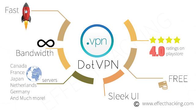 Dot VPN Infographic