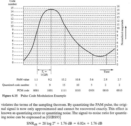 SCIENSITY: Pulse Code Modulation