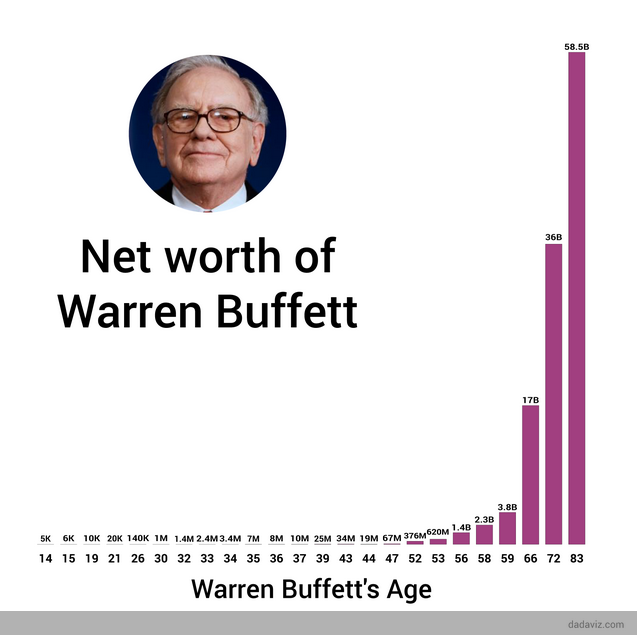 Net worth of Warren Buffet by age graph