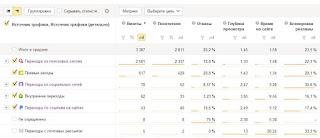 Отчет яндекс метрики по блокировке рекламы в зависимости от источника трафика
