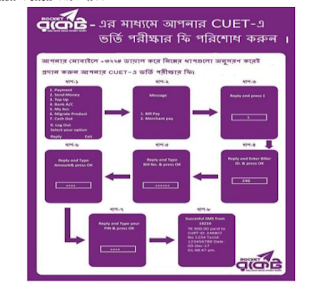Chittagong University of Engineering and Technology (CUET) Admission Test Circular 2017-2018 Payment Method
