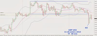 Strategie di Trading Intraday sul Cambio Sterlina Dollaro [GBP/USD] 3