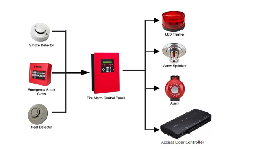 Use Ingressus Controller with Fire Alarm System for Better Emergency ...
