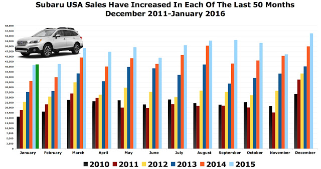 Subaru USA sales chart 2011-2016