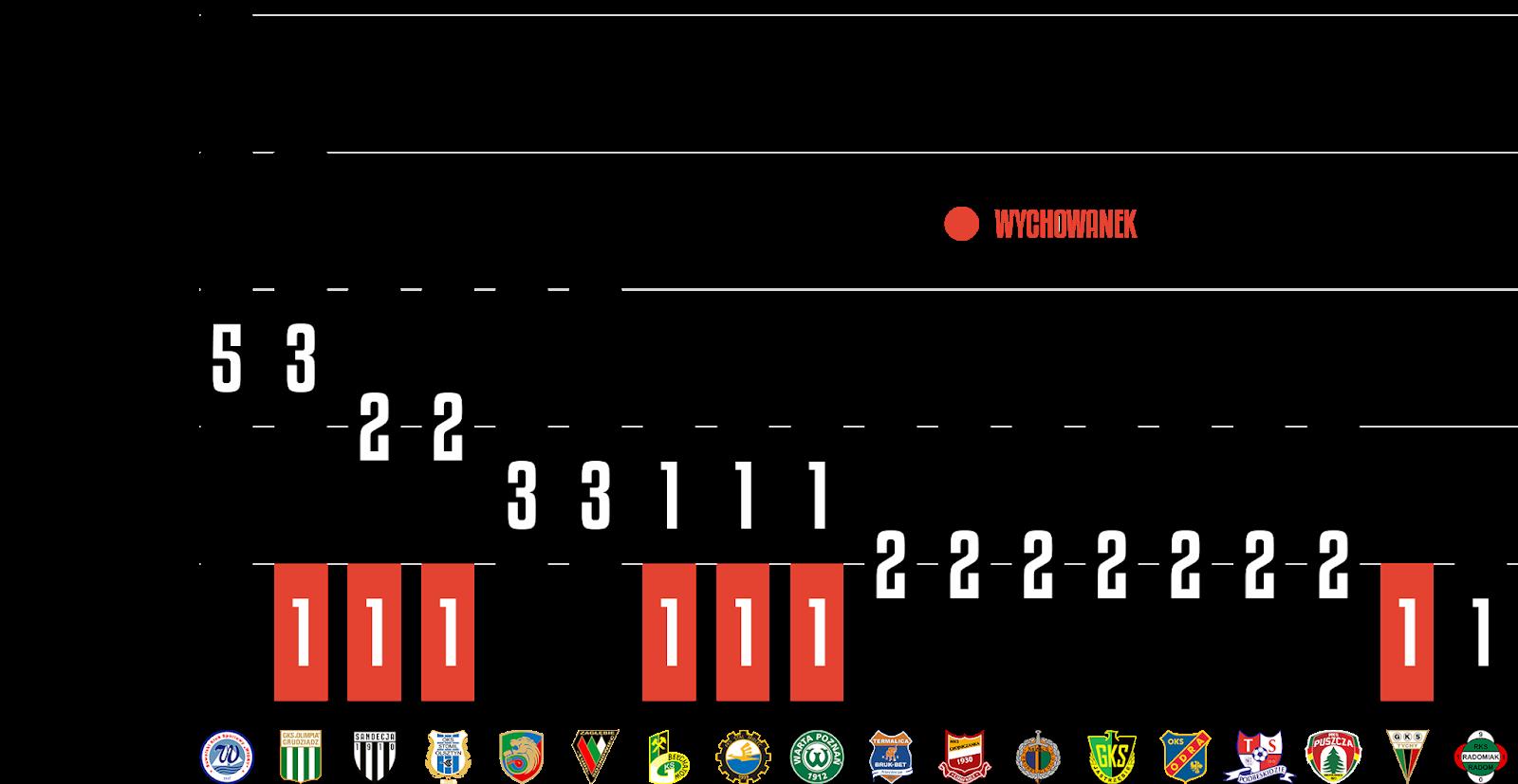 Młodzieżowcy w 21. kolejce Fortuna 1 Ligi<br><br>Źródło: Opracowanie własne na podstawie 90minut.pl<br><br>graf. Bartosz Urban
