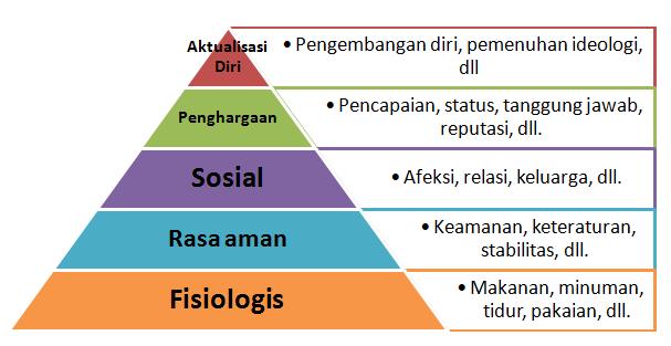 Teori kebutuhan manusia - Abraham Maslow
