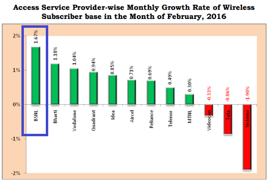 TRAI Report Card February 2016: BSNL's wireless subscriber addition and monthly growth rate reached its peak