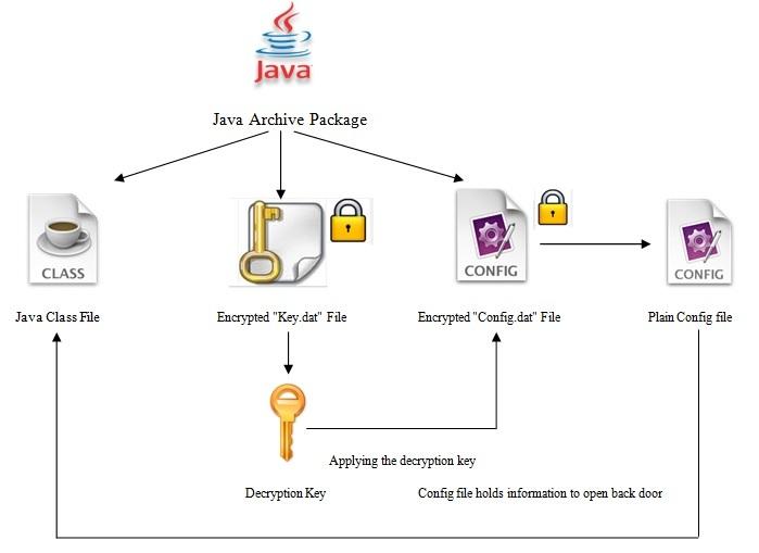 Java based cross platform malware found in wild