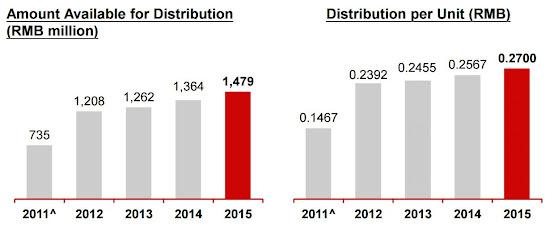 匯賢產業信託 87001 分派金額 2011年度至2015年度