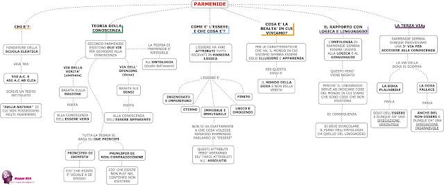 mappedsa mappa schema dsa dislessia filosofia disturbi specifici apprendimento misure compensative parmenide greci scuola eleatica teoria conoscenza terza via filosofo
