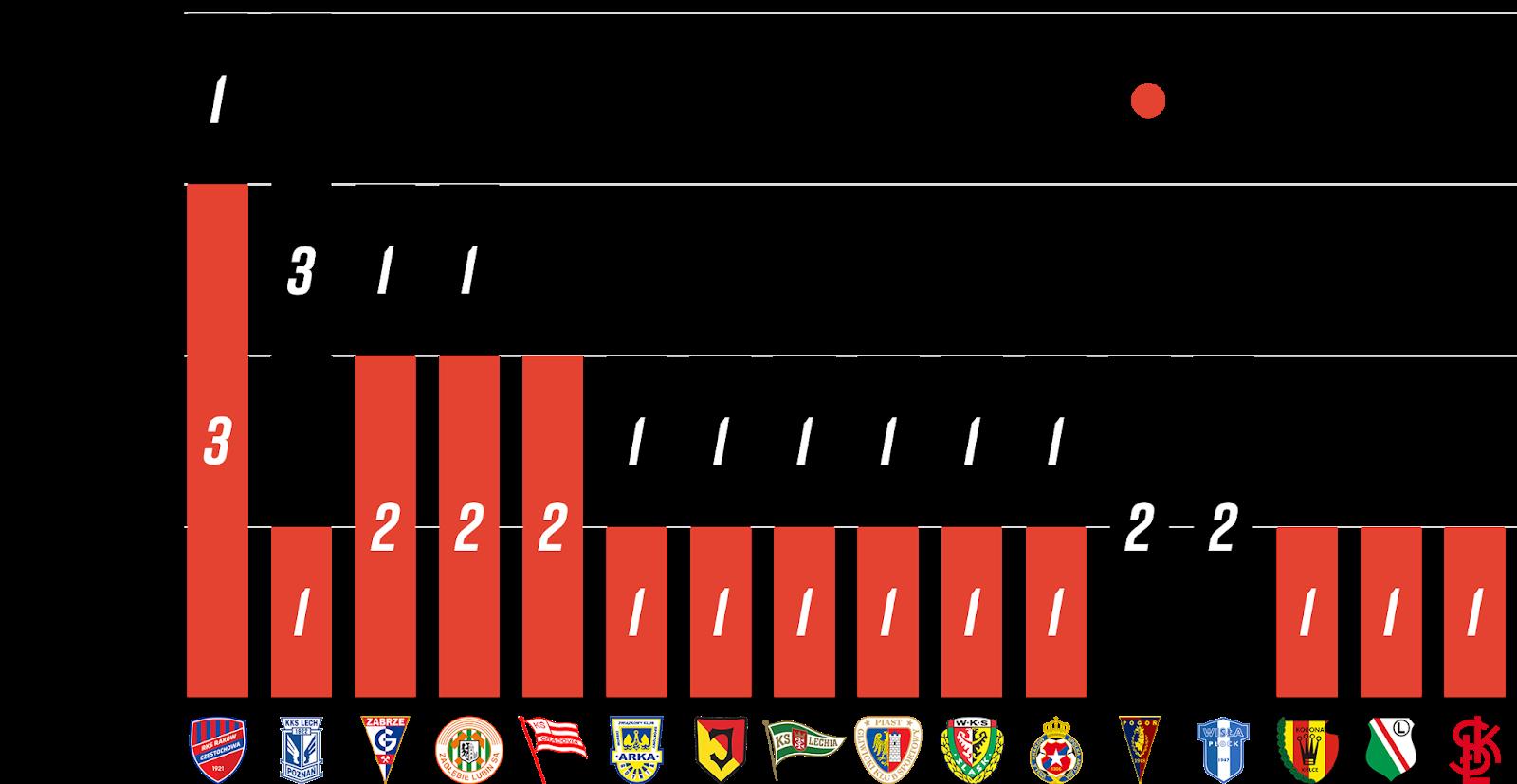 Młodzieżowcy w 5. kolejce PKO Ekstraklasy<br><br>Źródło: Opracowanie własne na podstawie ekstrastats.pl i 90minut.pl<br><br>graf. Bartosz Urban