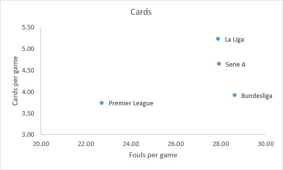 Comparison of fouls and cards in European leagues for 2016/17