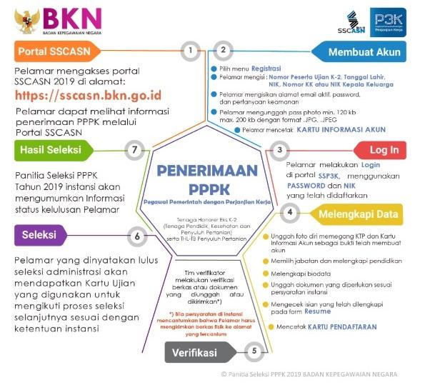 https://ssp3k.bkn.go.id/ Pendaftaran PPPK / P3K Tahun 2019 ...