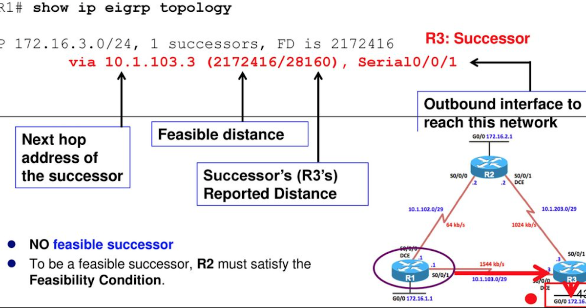 Introduction to Enhanced Interior Gateway Routing Protocol (EIGRP) - Route XP