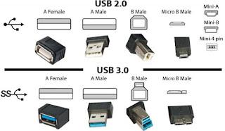 Perbedaan Slot USB 2.0 dan 3.0