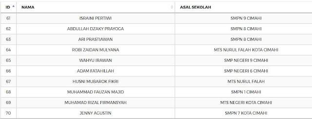 Inilah Daftar Siswa Yang Diterima di SMK Negeri 1 Cimahi 2017/2018