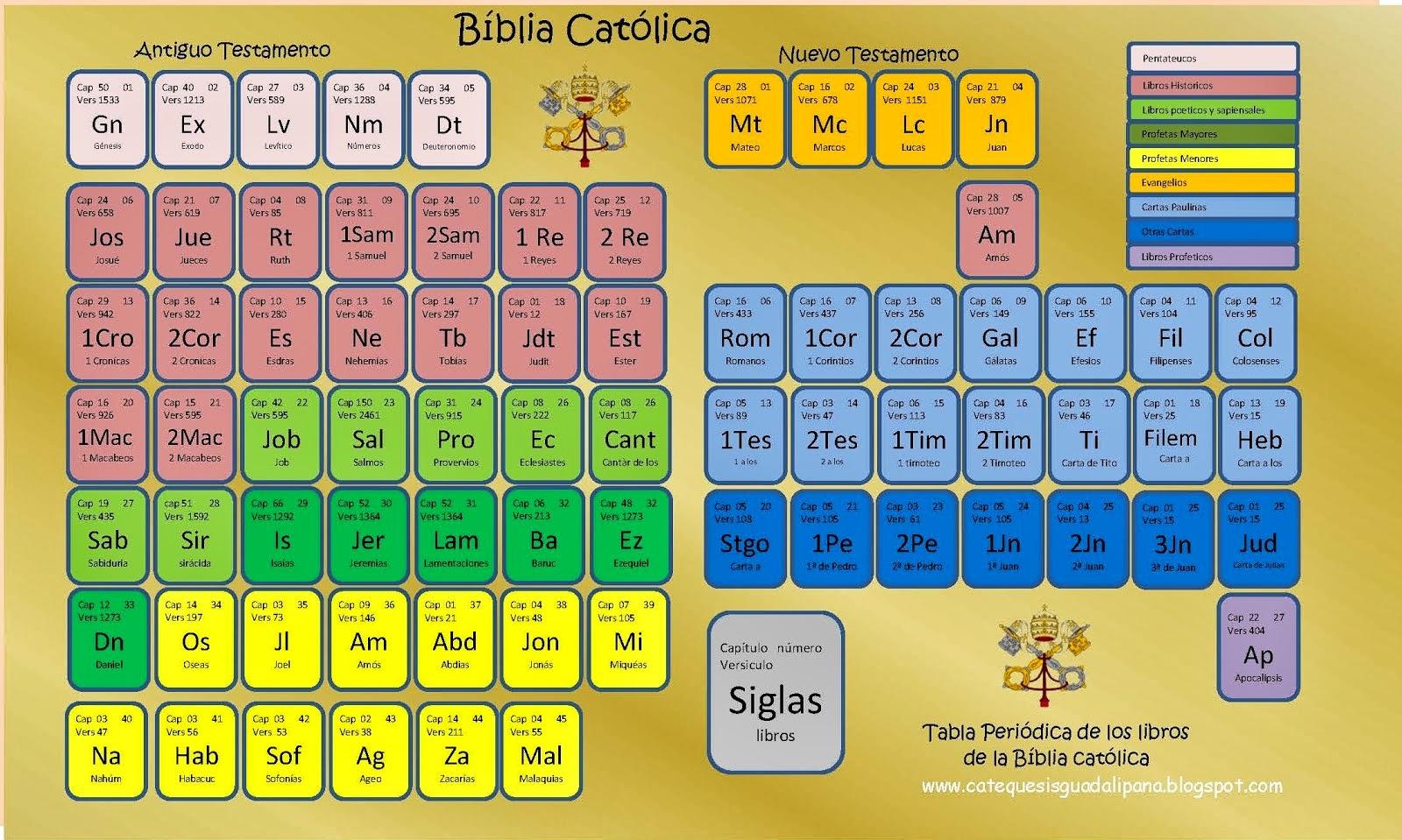 Jaire 20 escuela tabla peridica de los libros de la biblia urtaz Images