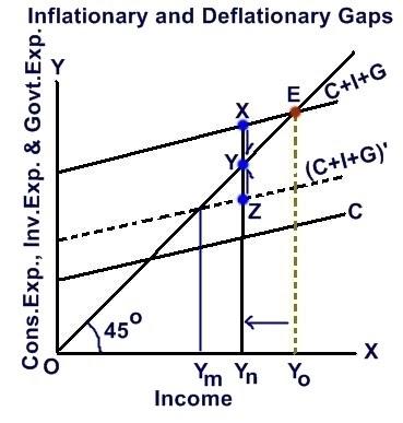 Inflationary and deflationary cryptocurrency