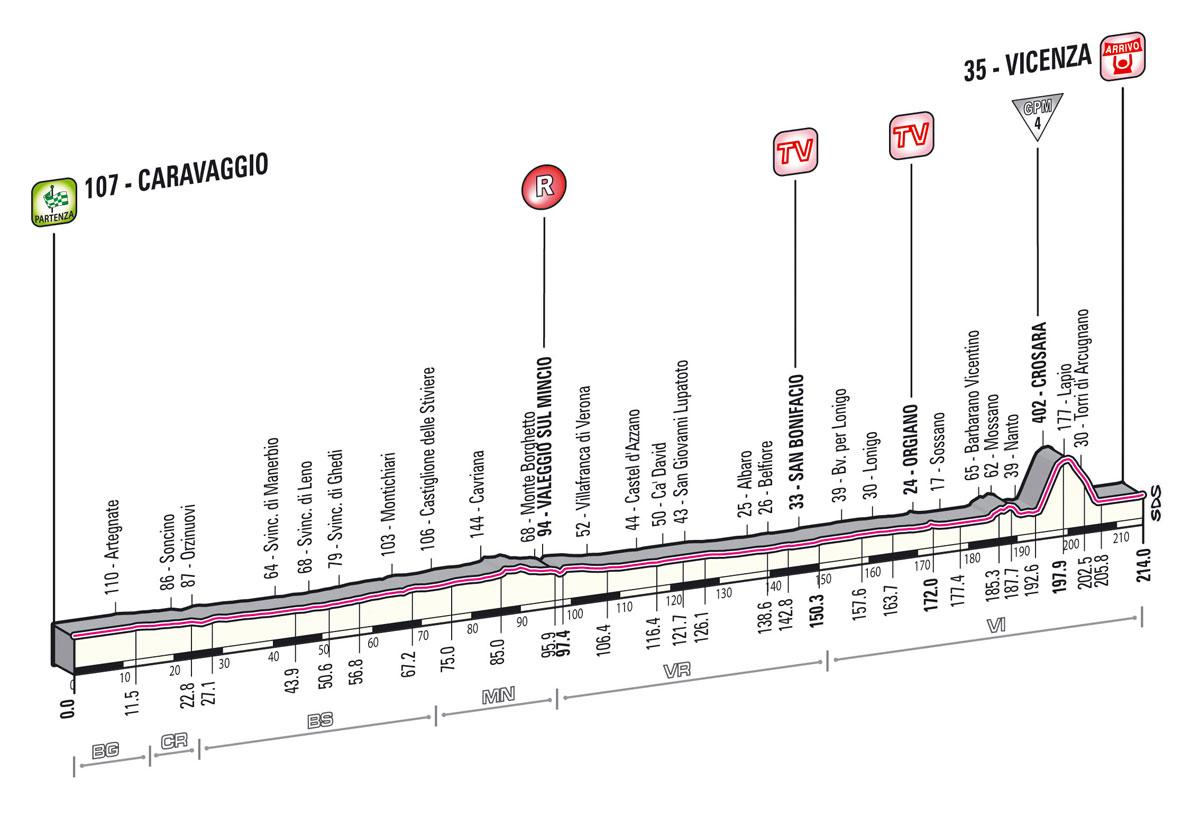 Ciclonotizie Giro D Italia