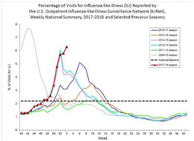 https://www.cdc.gov/flu/weekly/index