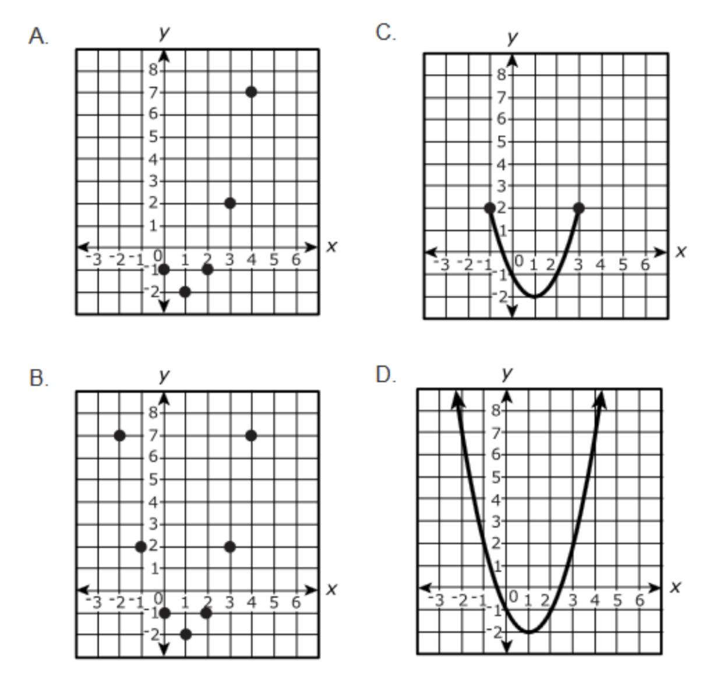 Google my eLearning: Algebra 1 PARCC Reviewer 9 (A-REI.10)