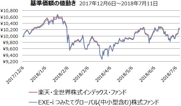 楽天・全世界株式インデックス・ファンドとEXE-i つみたてグローバル(中小型含む)株式ファンドの基準価額の値動き