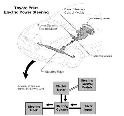 Belajar Otomotif Dasar Sistem Kemudi Eps Elektronik