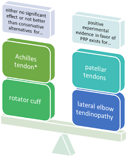 Platelet-Rich Plasma - Mar-2019 Update: What? How? For Whom? And How Useful? PRP Summarized + Illustrated 8
