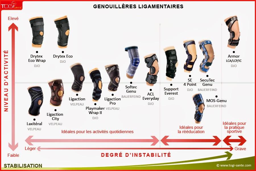http://www.togi-sante.com/maintien-des-articulations/genou/genouilleres-pour-ligaments-731.html