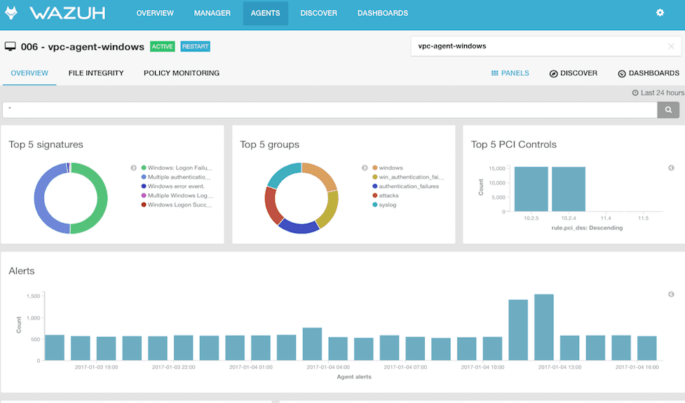 Wazuh - Endpoint Security Analysis And Intrusion Detection