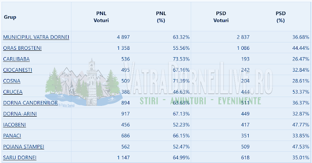 Rezultate Alegeri Prezidențiale 2019 pentru Localitățile din Țara Dornelor (Turul II)