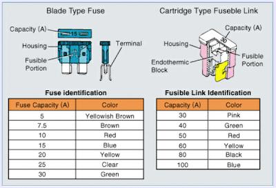 Warna dan kapasitas arus pada fuse