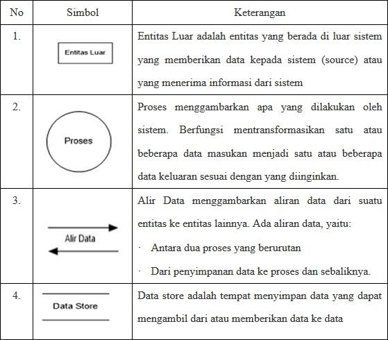 Pengertian menurut para ahli pengertian analisis sistem simbol data flow diagram ccuart Choice Image
