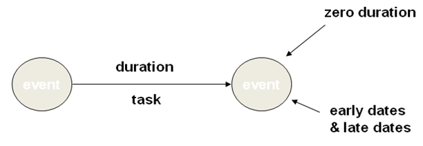 Project Management Stepping Stones: Project Network Diagrams