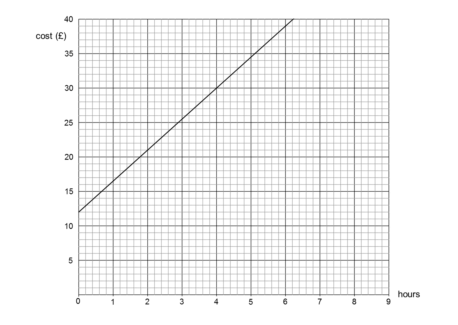 Median Don Steward Mathematics Teaching Straight Line