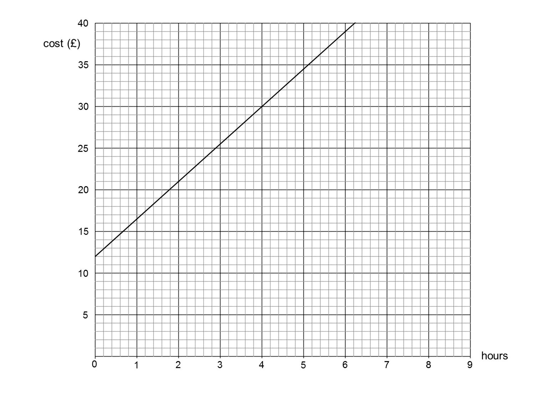 Median Don Steward Mathematics Teaching Straight Line