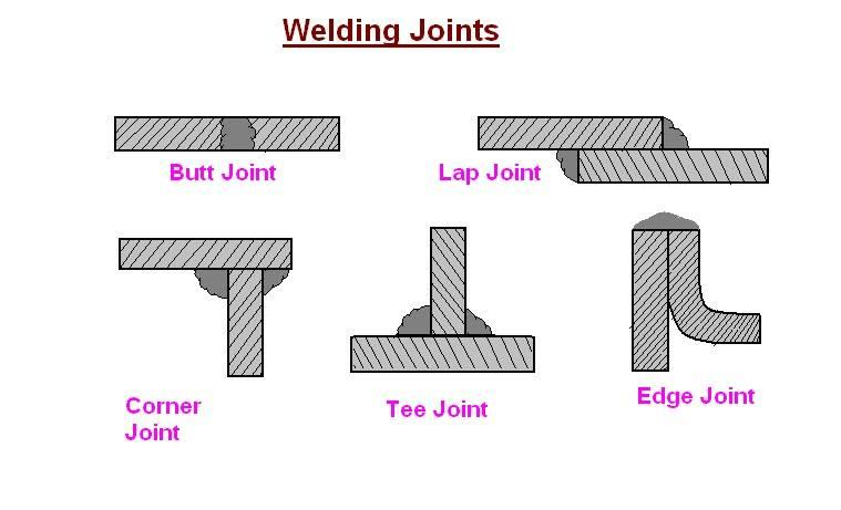 Mechanical Engineering  Different Types Of Welding Joints