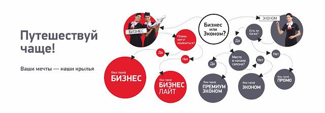 Уральские авиалинии новые тарифы
